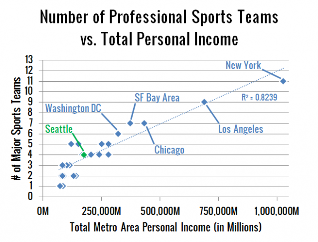 Number of Professional Sports Teams vs. Metro Population