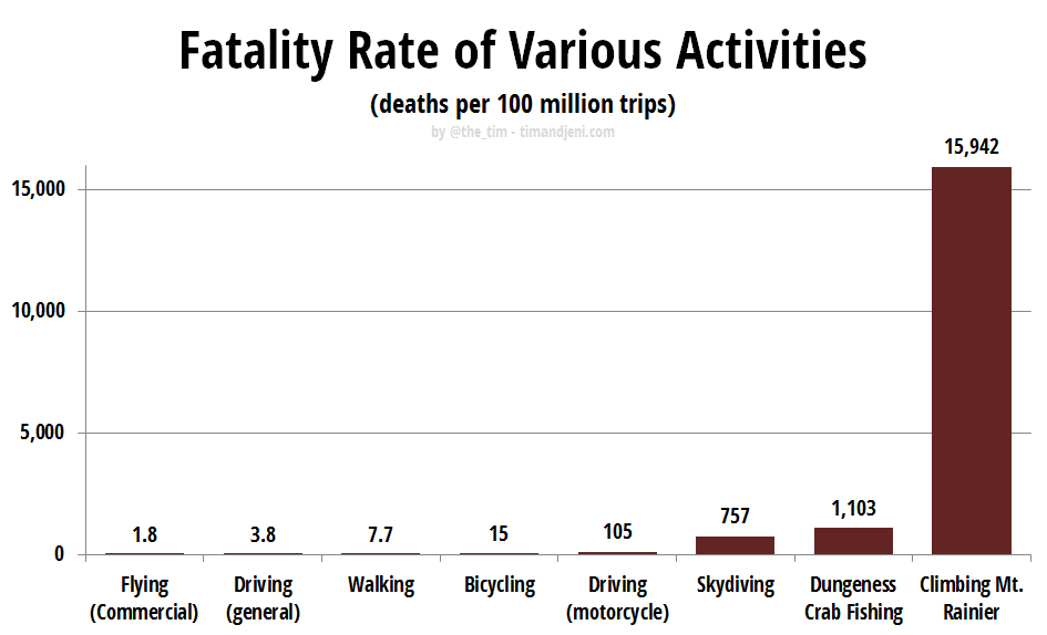 Fatality Rate of Various Activities (deaths per 100 million trips)
