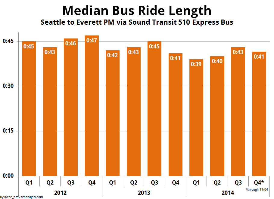 Median Everett to Seattle Evening Commute by Quarter