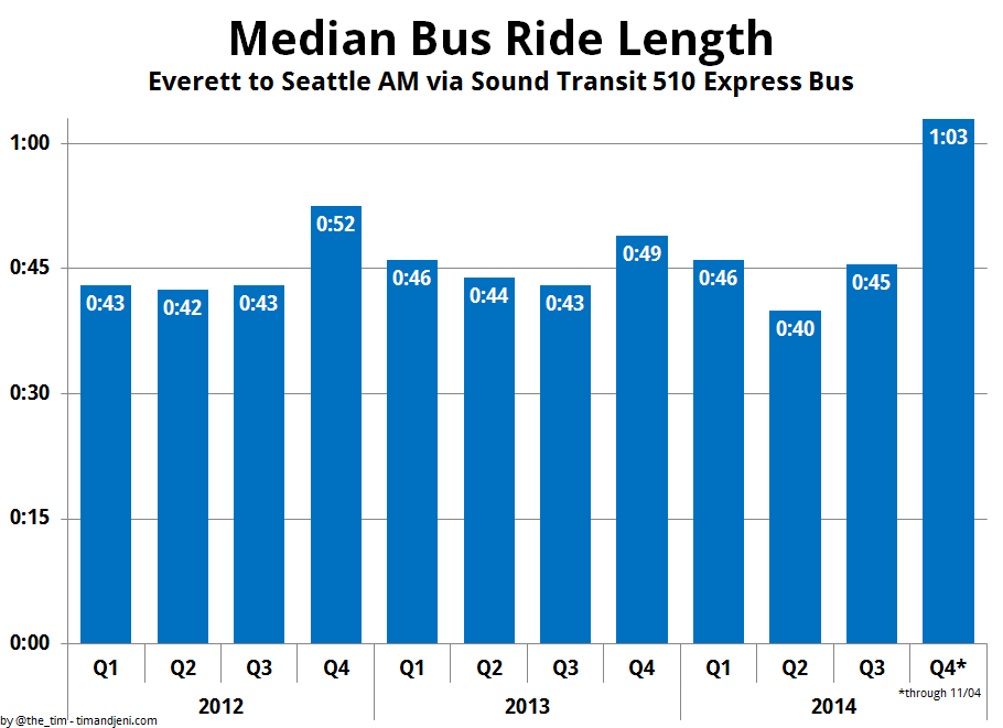 Median Everett to Seattle Morning Commute by Quarter