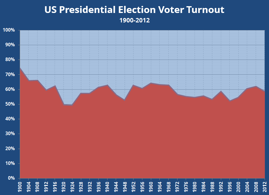 US Presidential Election Voter Turnout: 1900-2012