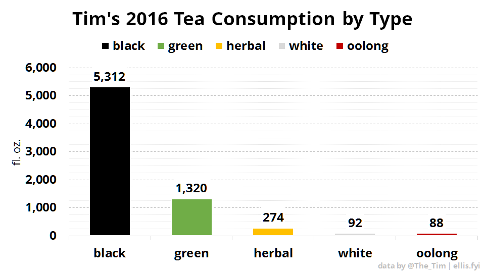 Tim's 2016 Tea Consumption by Type