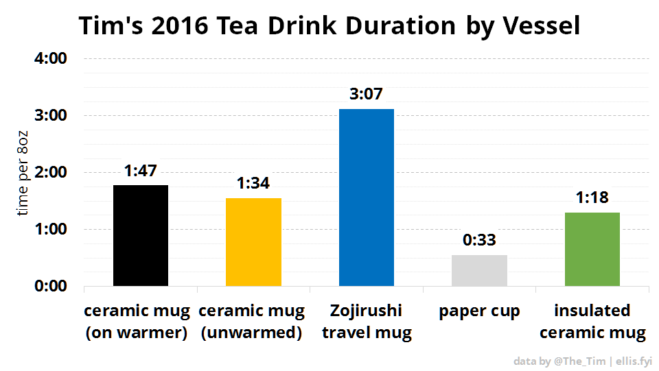 Tim's 2016 Tea Drink Duration by Vessel