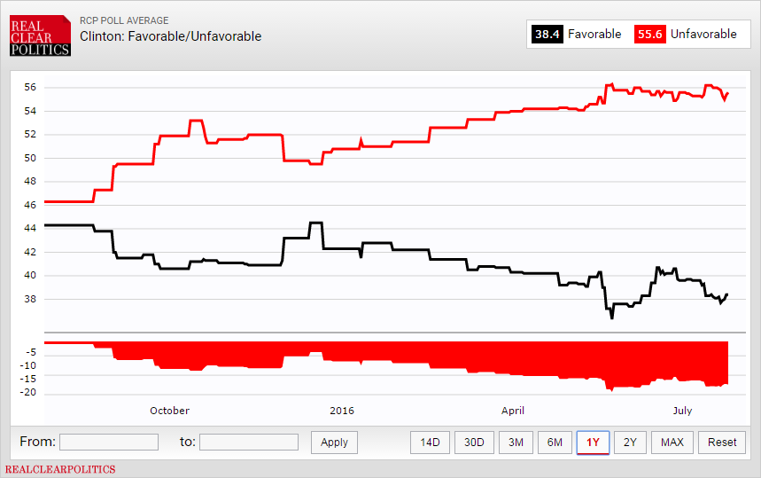 Clinton: Favorable/Unfavorable