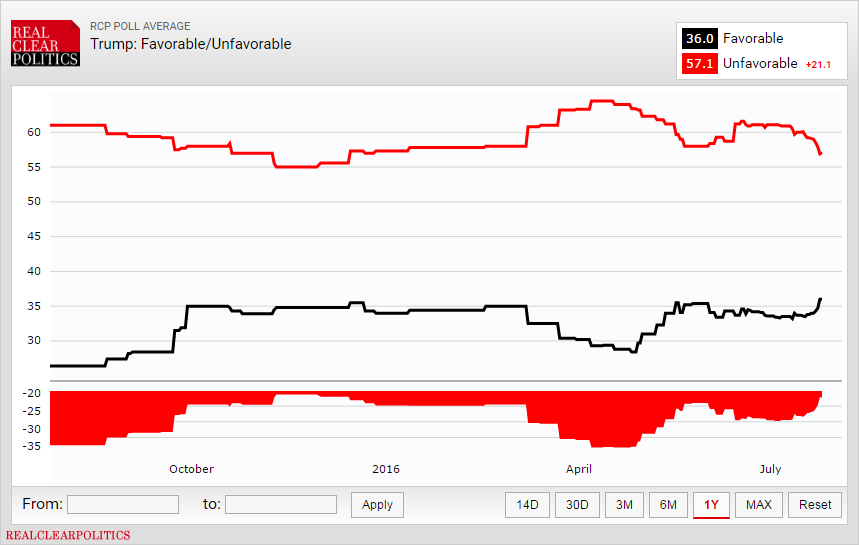 Trump: Favorable/Unfavorable