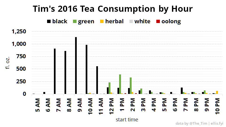 Tim's 2016 Tea Consumption by Hour