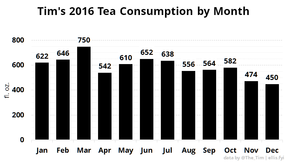 Tim's 2016 Tea Consumption by Month