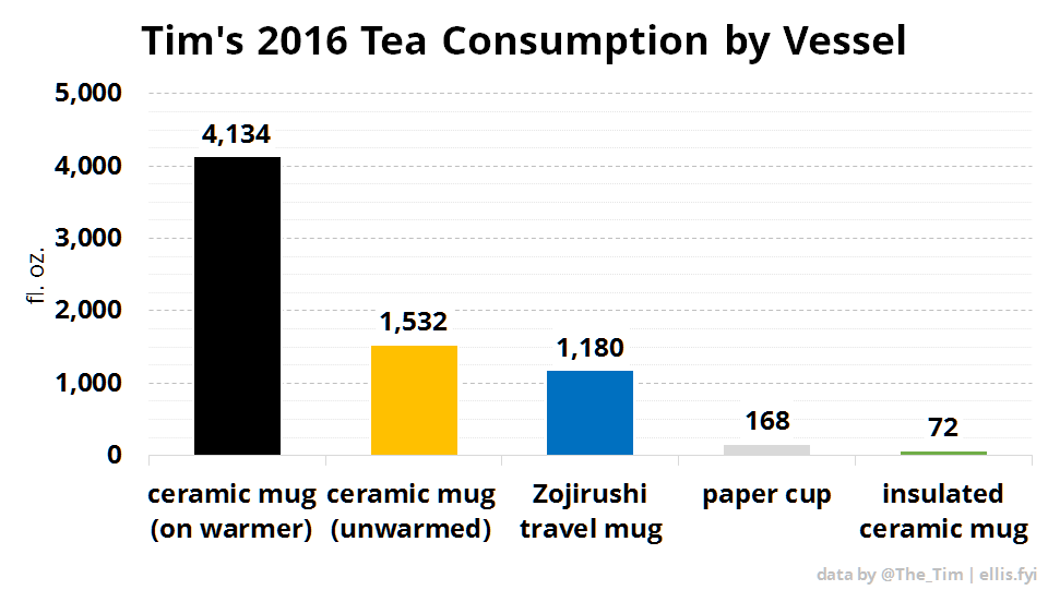 Tim's 2016 Tea Consumption by Vessel
